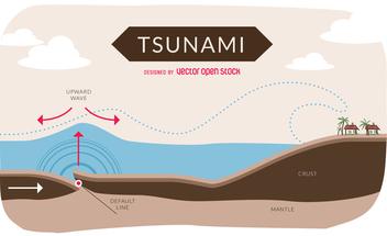 Tsunami infographic - vector gratuit #367559