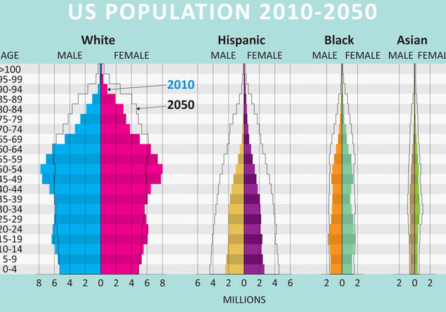 USA Population Growth - vector gratuit #327529