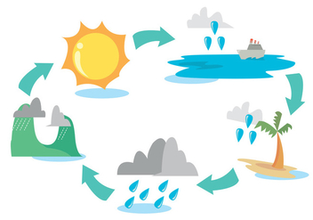 Water Cycle Diagram Vector Set - Free vector #342009